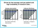 driven by low average cost per patient and high availability of research sites