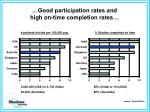 good participation rates and high on time completion rates