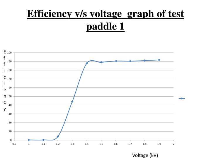 Efficiency v/s voltage  graph of test paddle 1