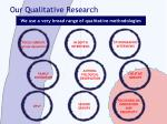 our qualitative research