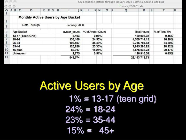 Active Users by Age