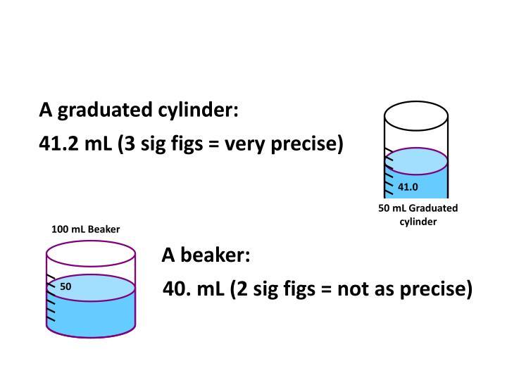 A graduated cylinder: