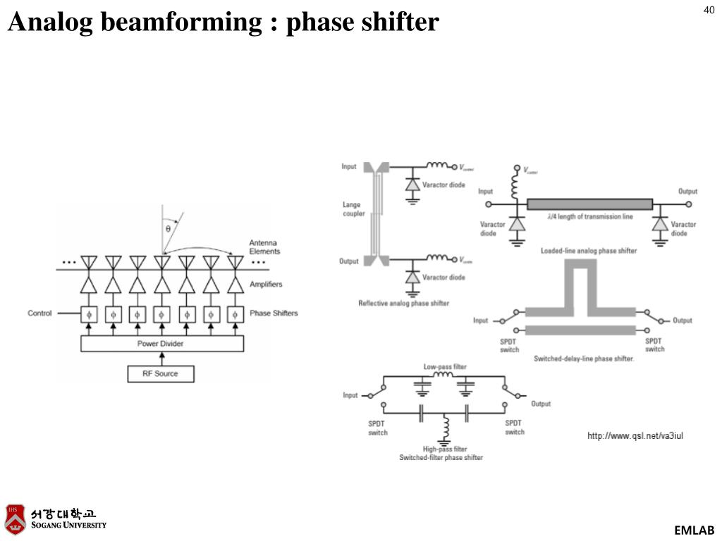 Analog Beamforming Matlab