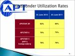 transponder utilization rates