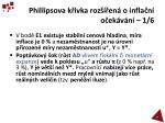 phillipsova k ivka roz en o infla n o ek v n 1 6