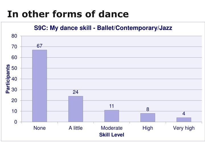 In other forms of dance