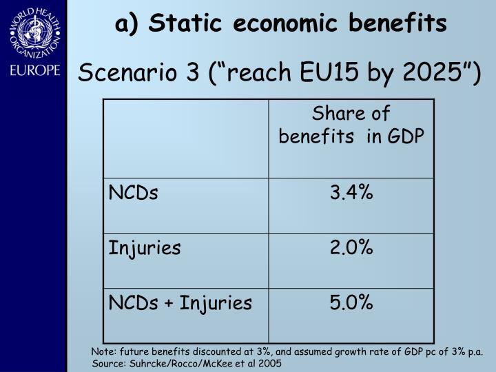 a) Static economic benefits
