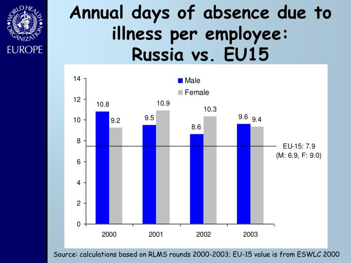 Annual days of absence due to  illness per employee: