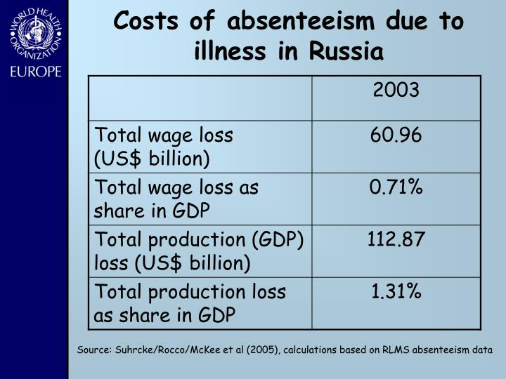 Costs of absenteeism due to illness in Russia