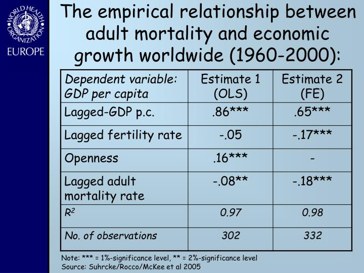 The empirical relationship between adult mortality and economic growth worldwide (1960-2000):