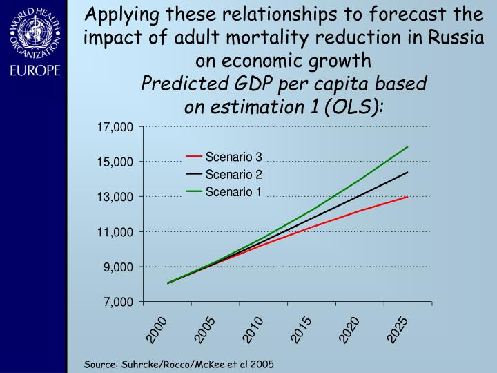Applying these relationships to forecast the impact of adult mortality reduction in Russia on economic growth