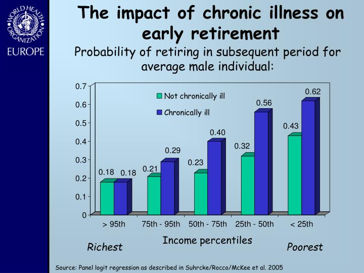 The impact of chronic illness on early retirement