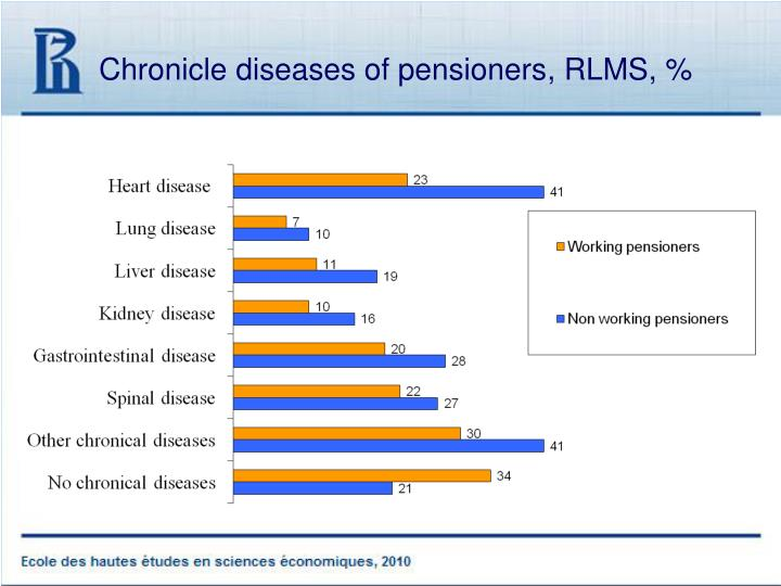 Chronicle diseases of pensioners