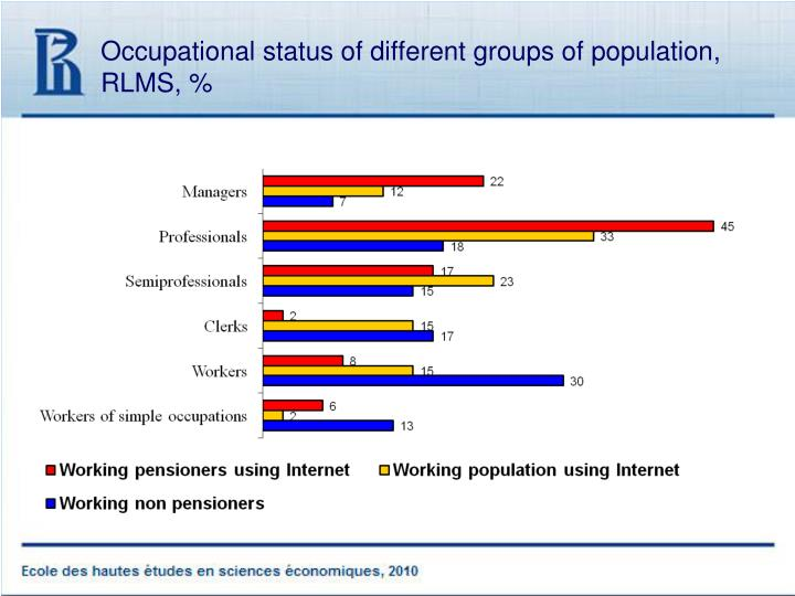 Occupational status of different groups of population