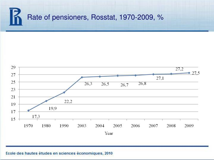 Rate of pensioners rosstat 1970 2009
