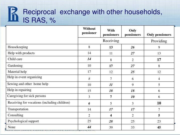 Reciprocal  exchange with other households