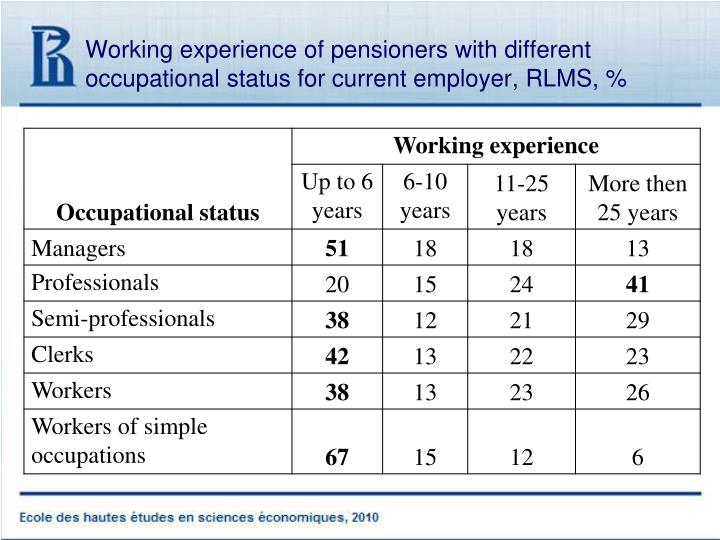 Working experience of pensioners with different occupational status for current employer