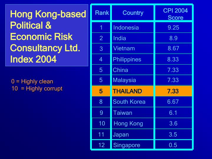 CPI 2004 Score
