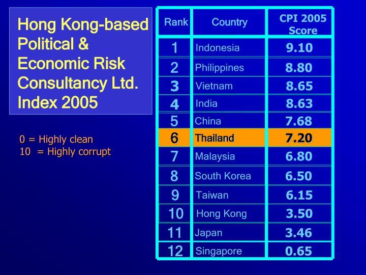 CPI 2005 Score