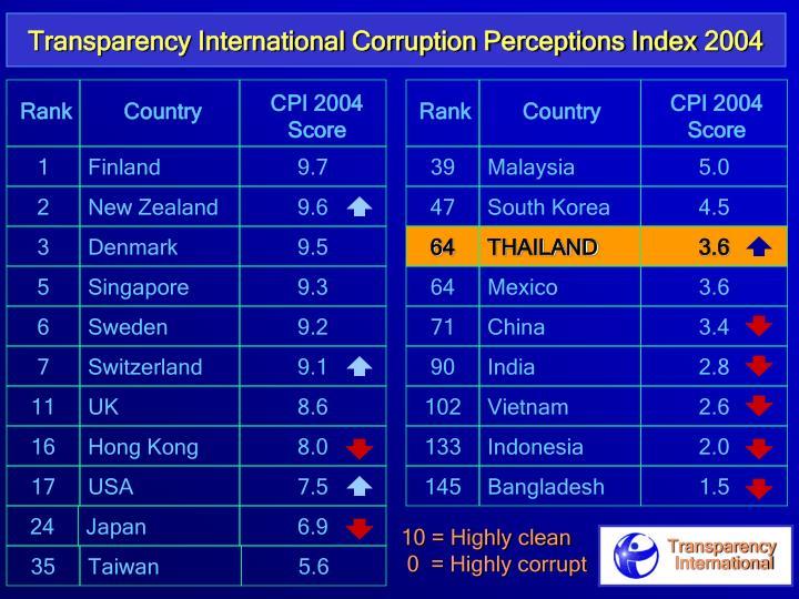 Transparency International Corruption Perceptions Index 2004