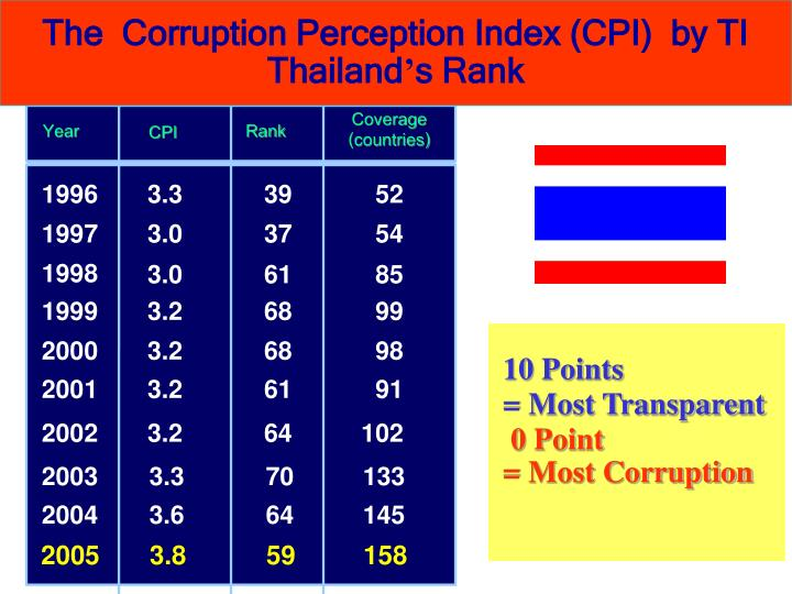 The  Corruption Perception Index (CPI)  by TI