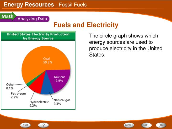 - Fossil Fuels