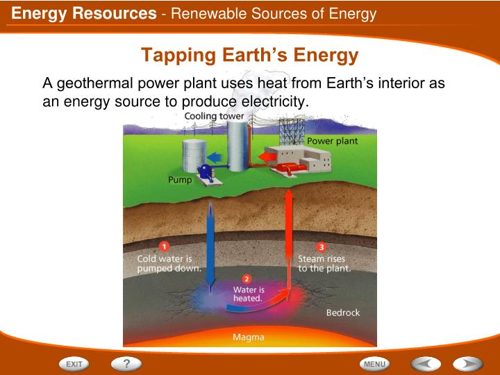 - Renewable Sources of Energy