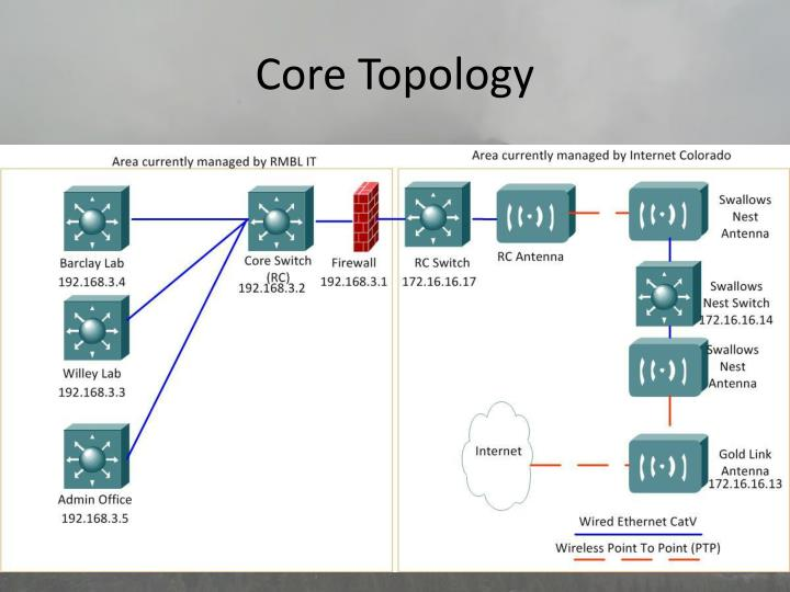 Core Topology