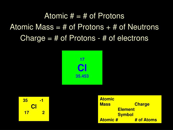 atomic of protons atomic mass of protons of neutrons charge of protons of electrons n.