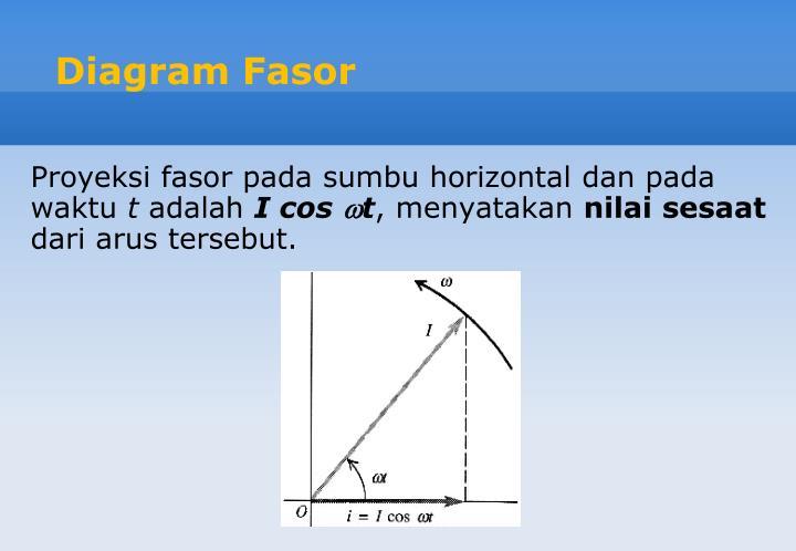 Ppt bab 11 arus bolak balik powerpoint presentation id6992595 diagram fasor ccuart Image collections