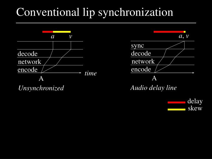 Conventional lip synchronization