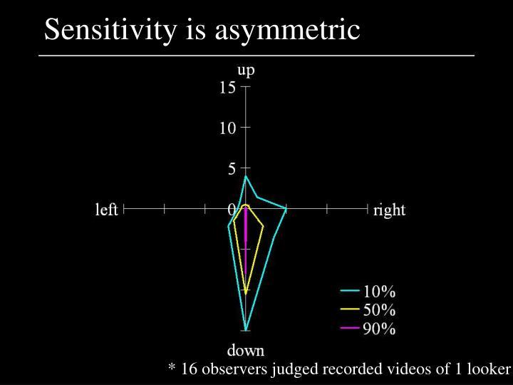 Sensitivity is asymmetric