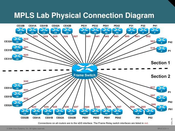 mpls lab physical connection diagram n.