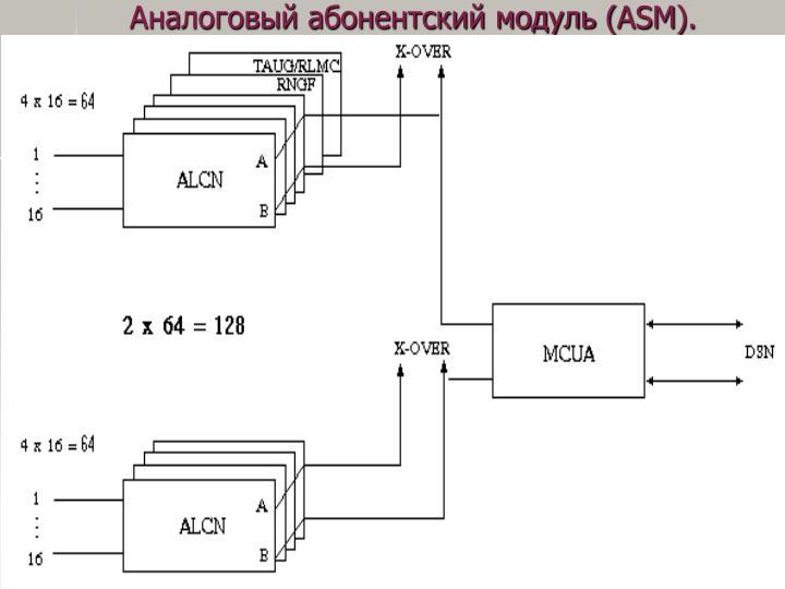 Аналоговый абонентский модуль (