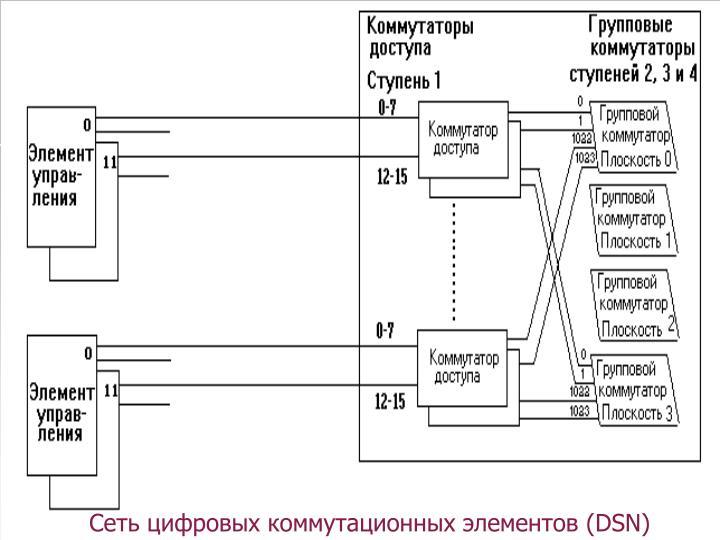 Сеть цифровых коммутационных элементов (DSN)
