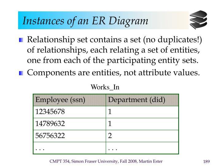 Instances of an ER Diagram