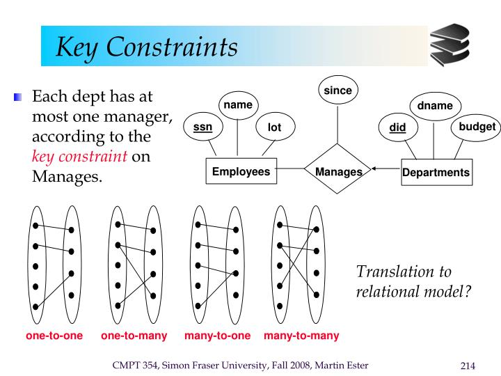 Each dept has at most one manager, according to the
