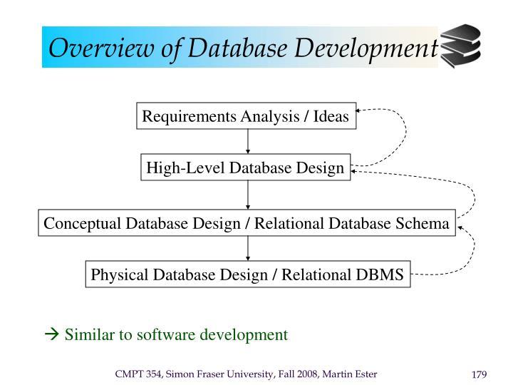 Overview of Database Development