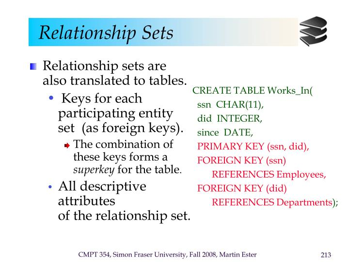 Relationship sets are also translated to tables.