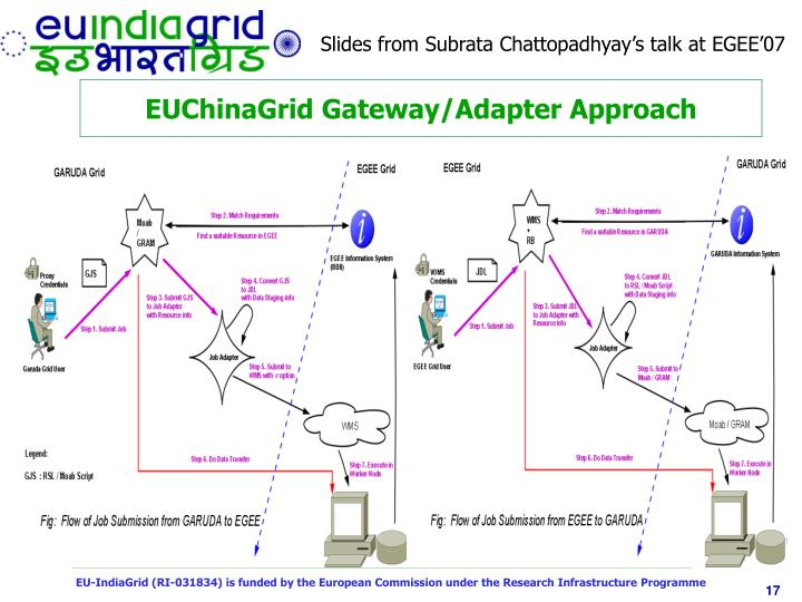 Slides from Subrata Chattopadhyay's talk at EGEE'07