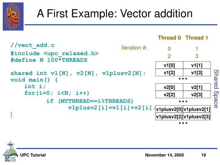 A First Example: Vector addition