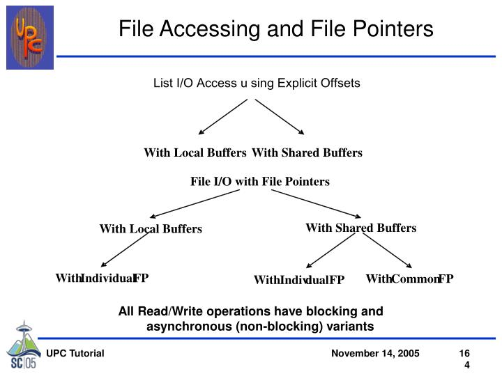 File Accessing and File Pointers
