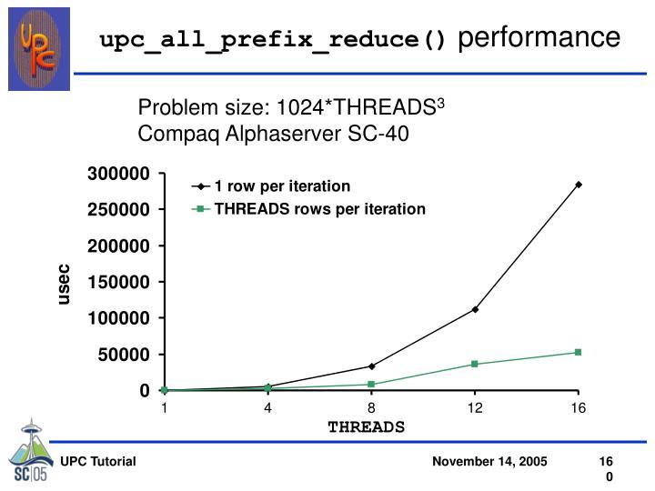 upc_all_prefix_reduce()