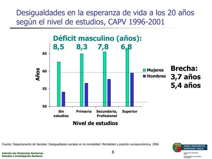 Desigualdades en la esperanza de vida a los 20 años según el nivel de estudios, CAPV 1996-2001