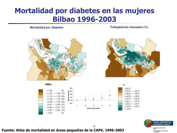 Mortalidad por diabetes en las mujeres