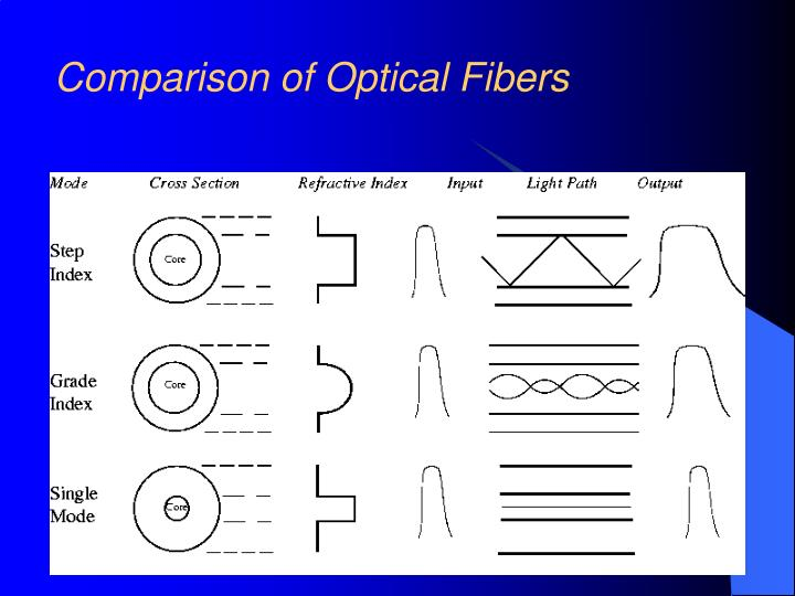 Comparison of Optical Fibers