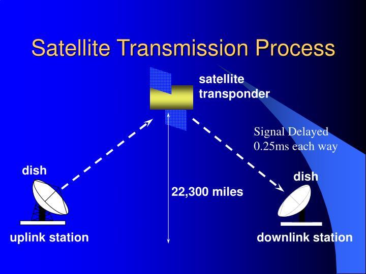 Satellite Transmission Process