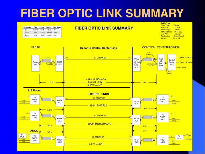 FIBER OPTIC LINK SUMMARY