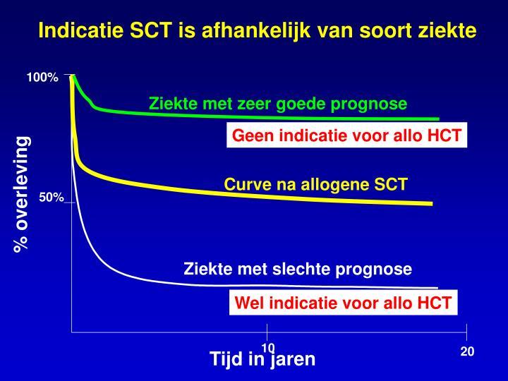 Indicatie SCT is afhankelijk van soort ziekte