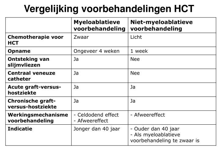 Vergelijking voorbehandelingen HCT